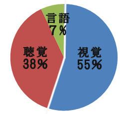 名前の影響の研究データ